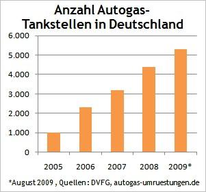 Grafik Anzahl LPG Autogas Tankstellen in Deutschland