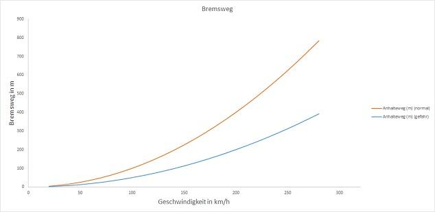 Diagramm zum Bremsweg beim Auto