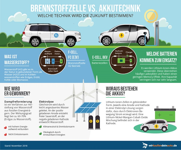 Brennstoffzelle oder Akku-Technologie - Konzept der Zukunft