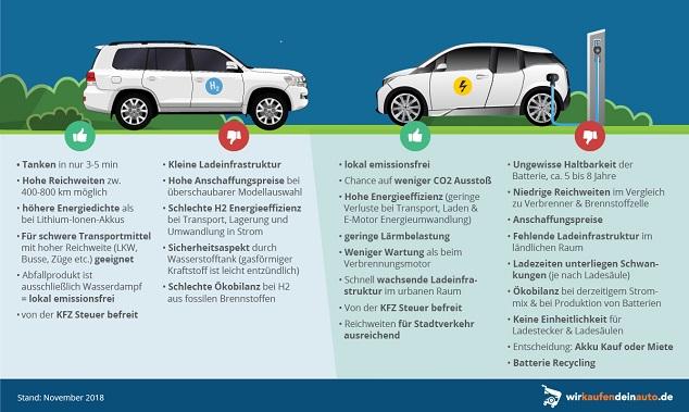 Brennstoffzelle oder Akku-Technologie: Infografik Vorteile und Nachteile