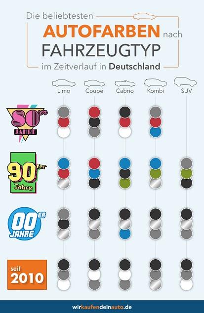Grafik mit beliebtesten Autofarben nach Fahrzeugtyp
