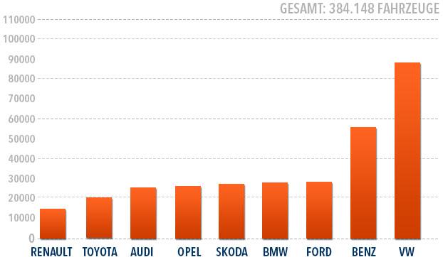 Beliebteste Automarken der Senioren