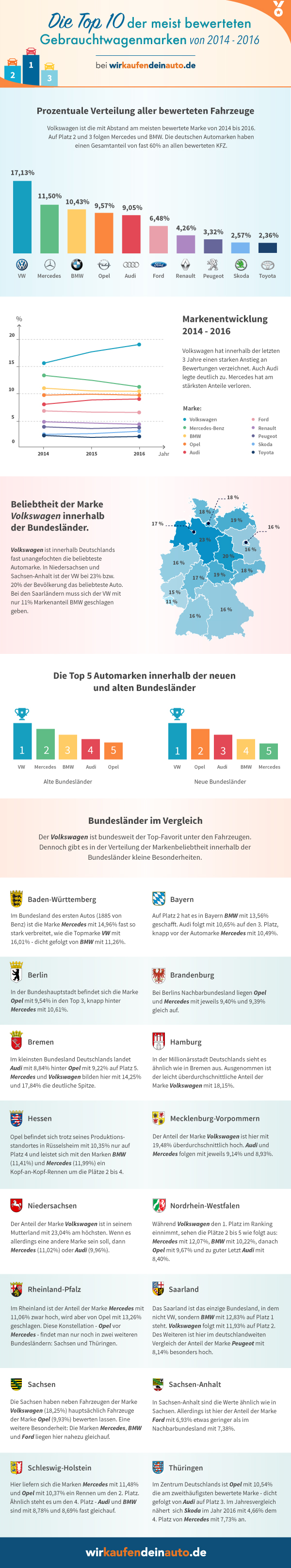 Infografik TOP 10 der Gebrauchtwagenmarken