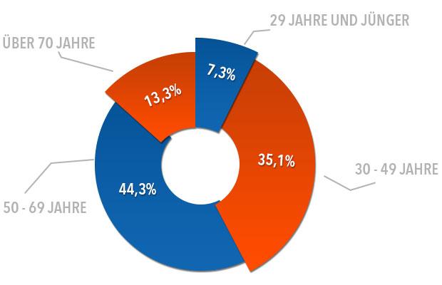 Altersgruppen der Neuwagenkäufer - über ein Drittel aller Neuwagenkäufe tätigen Senioren